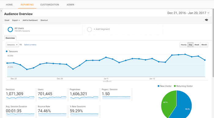 googleanalytics report