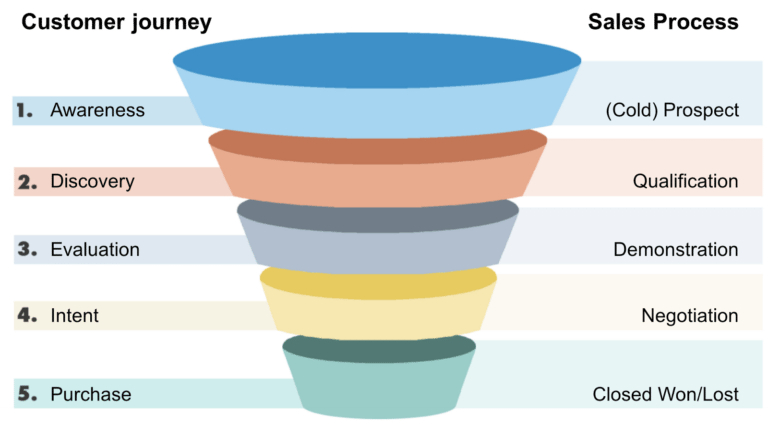 sales-funnel-for-better-affiliate-marketing