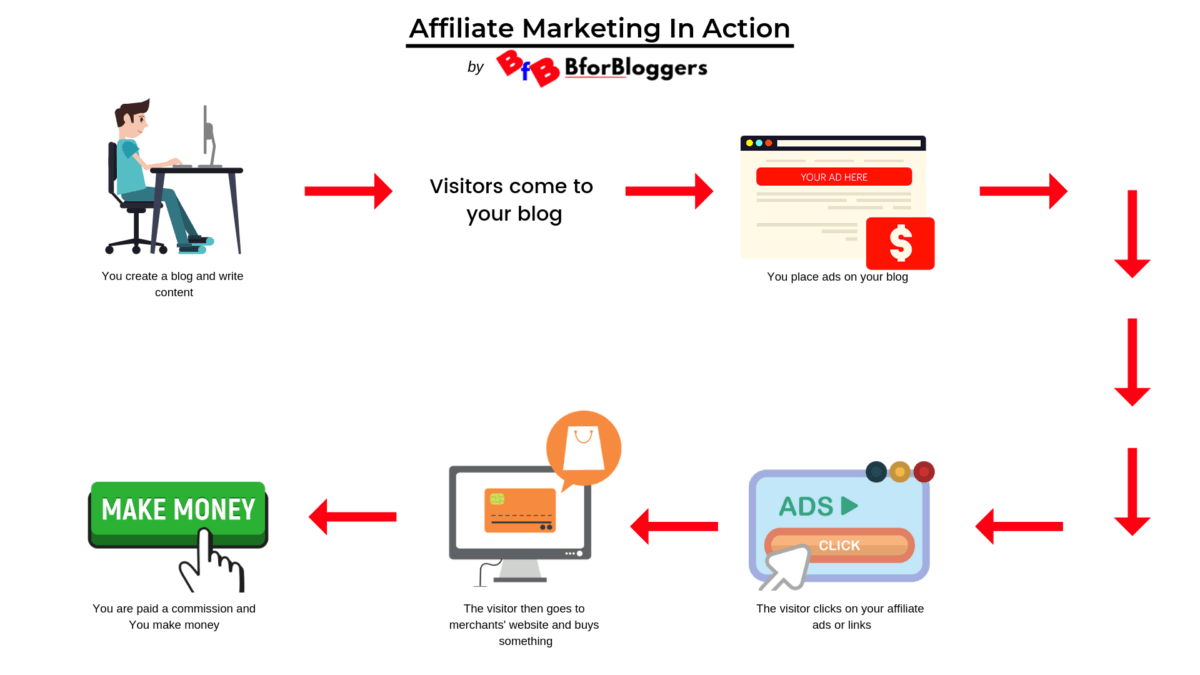 affiliate-marketing-to-make-money-without-ads-from-a-website