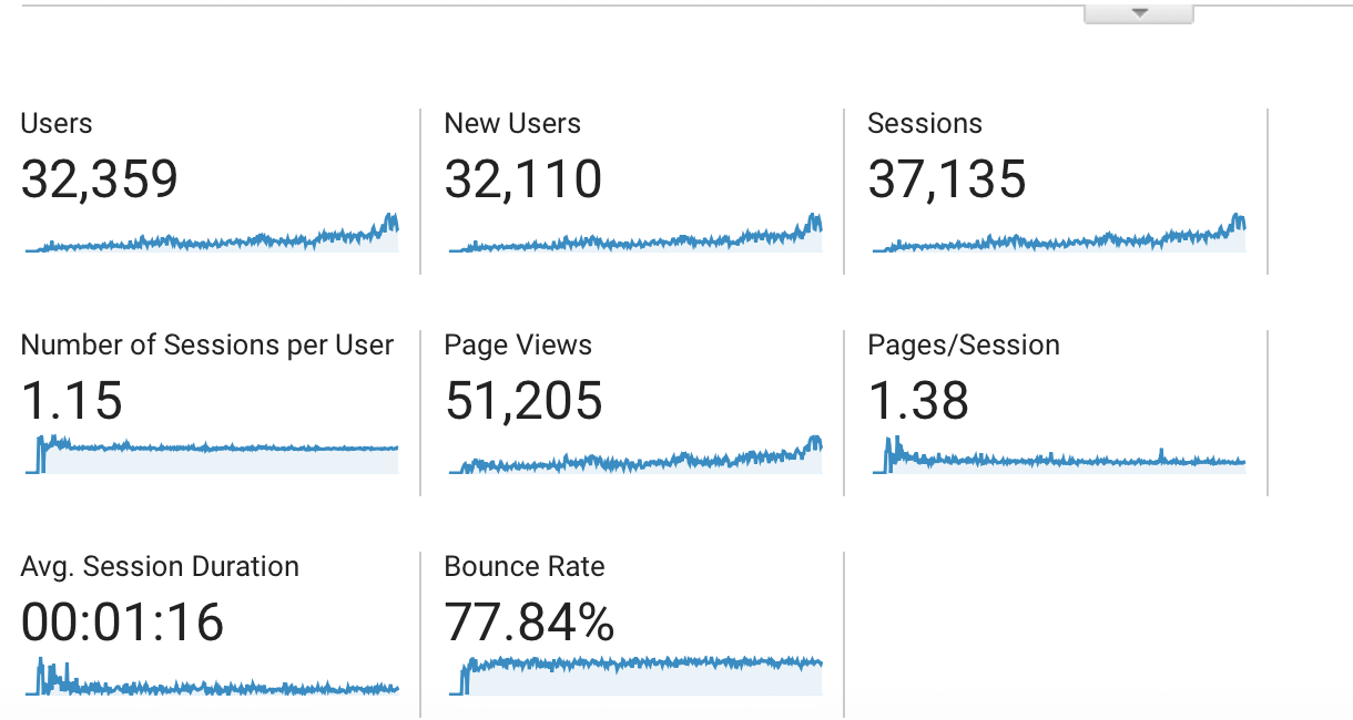 50000-pageviews-completed-by-bforbloggers