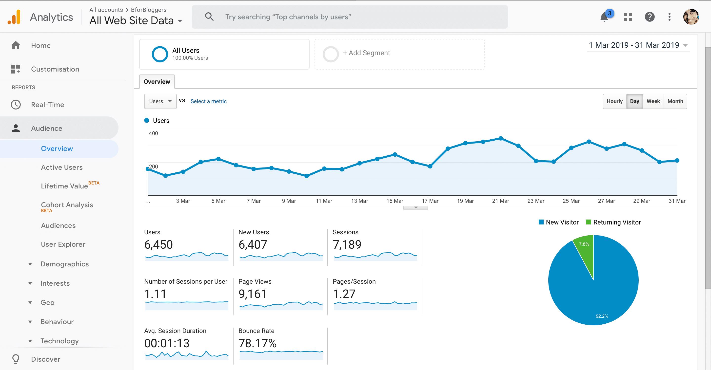 bforbloggers-march-2019-traffic