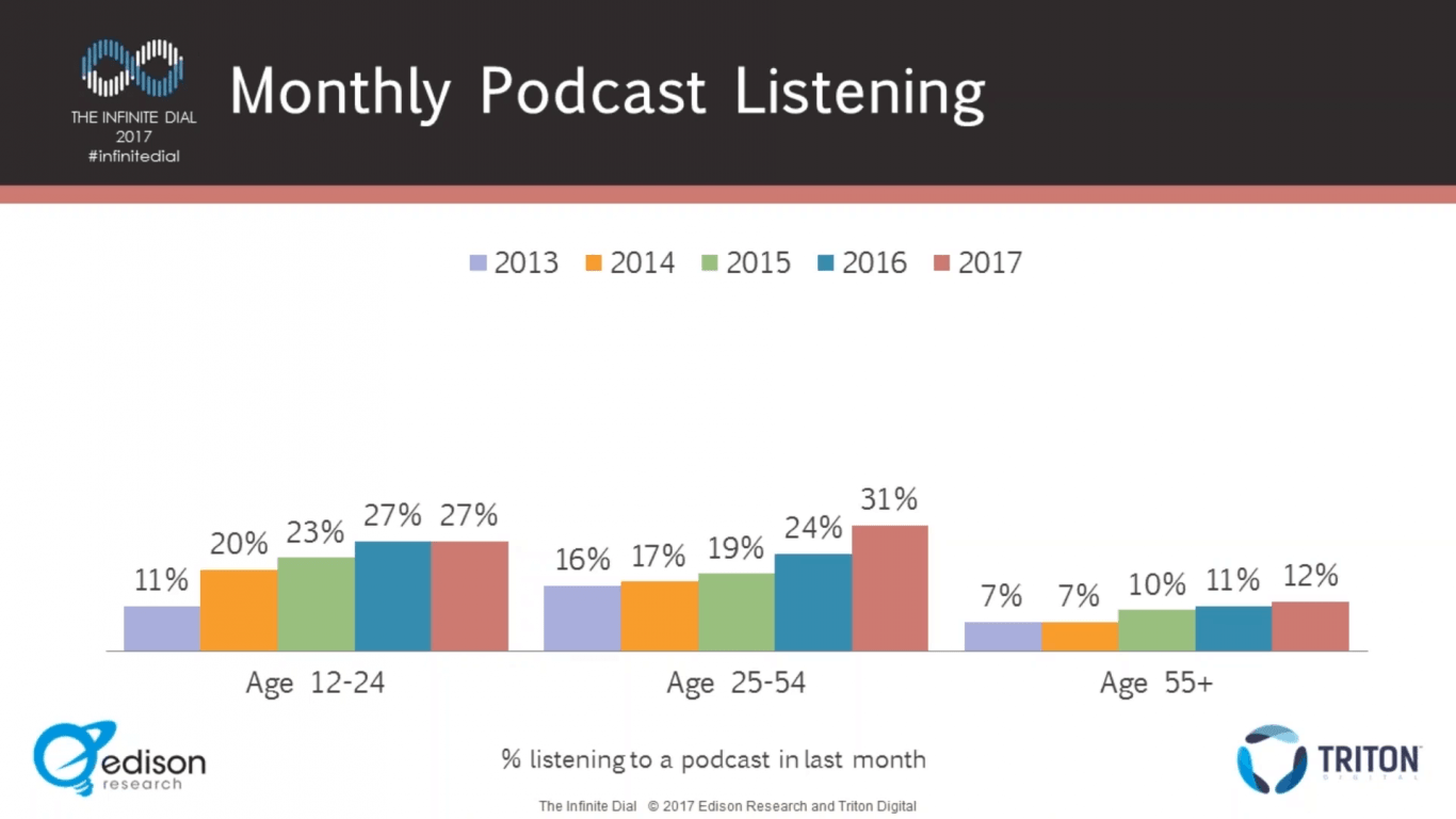How To Start A Podcast - A Step by Step Guide