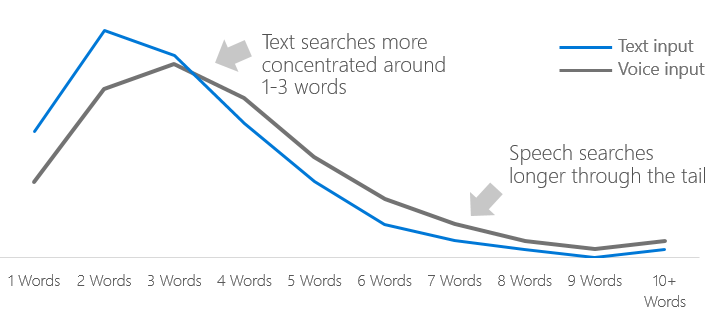 text-vs-voice-search