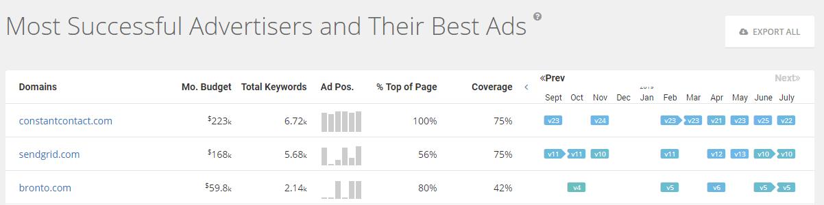 spyfu_top-ads