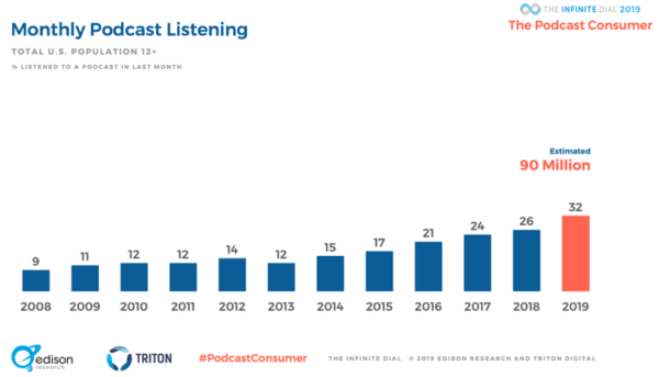 podcasting-stats-for-2019-updated