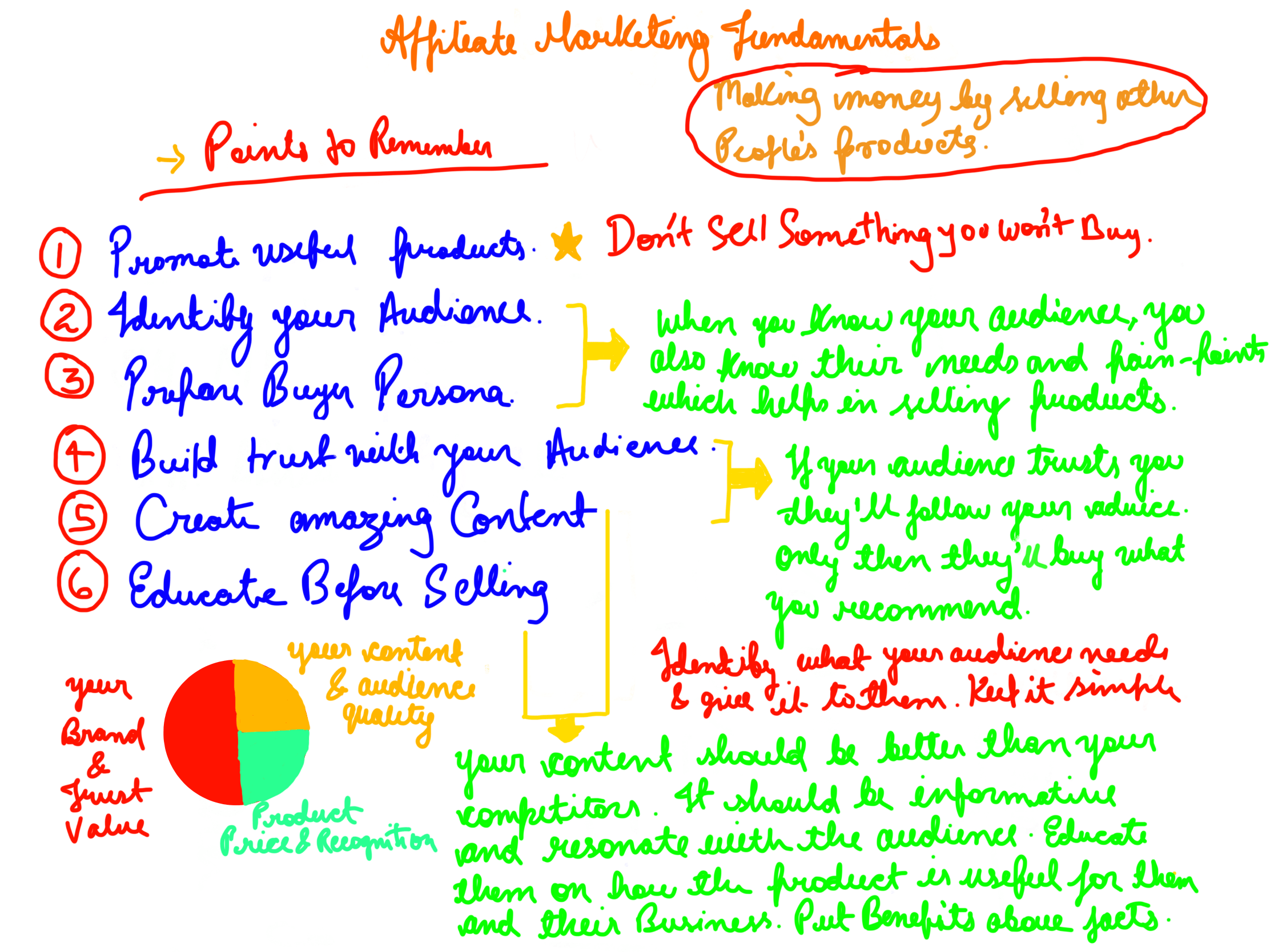 Affiliate-marketing-fundamentals-whiteboard