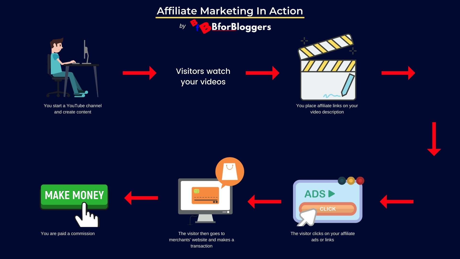 affiliate-marketing-on-youtube-mind-map