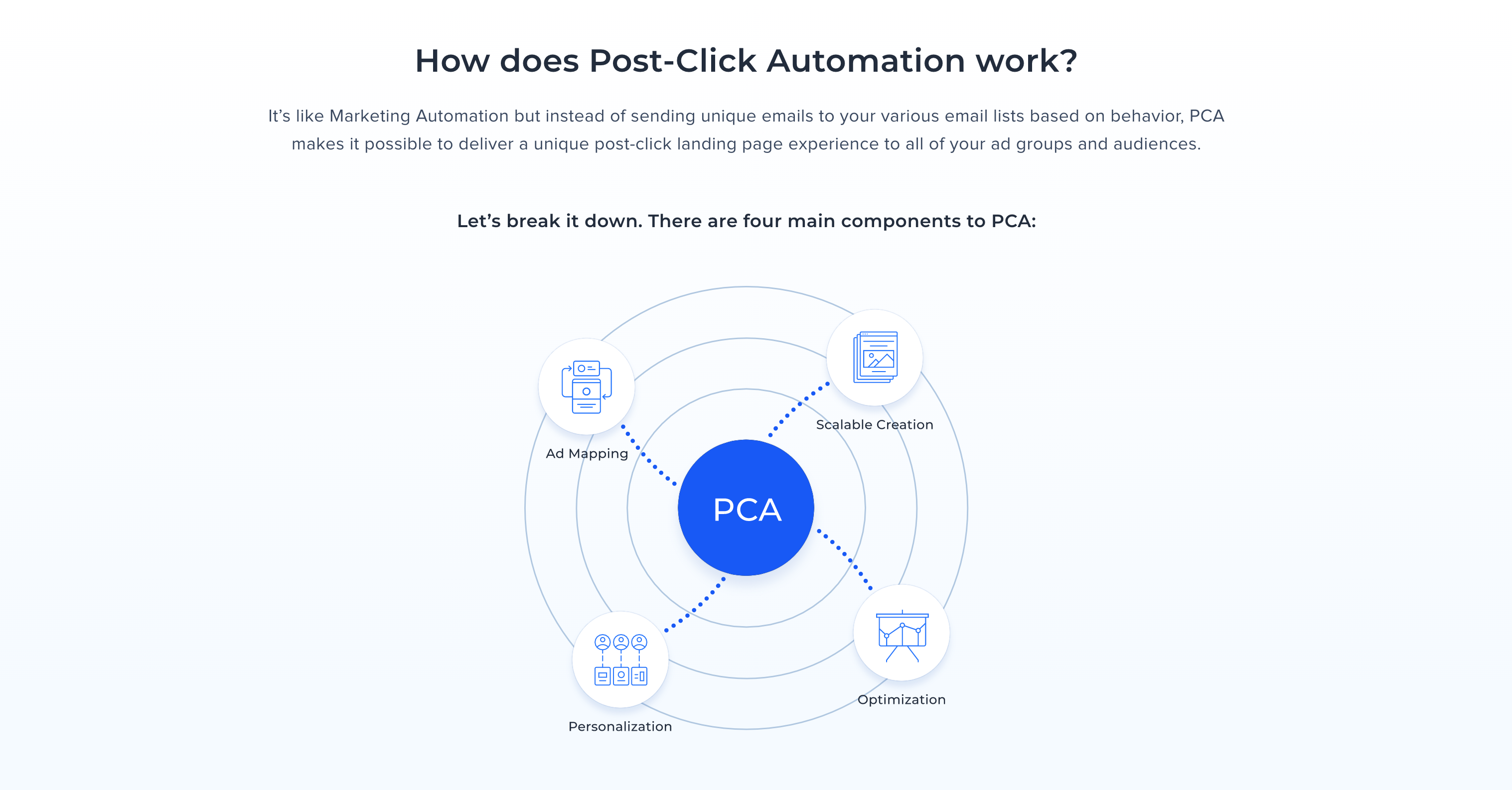 Post-click-landing-page-automation-by-instapage-
