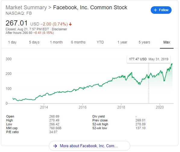 Facebook-Stock-Price