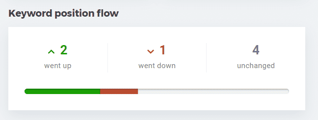 Keyword-Position-Flow