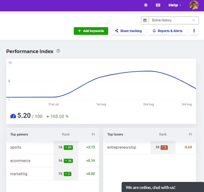 Website-Performance-Analysis-on-SERPWatcher
