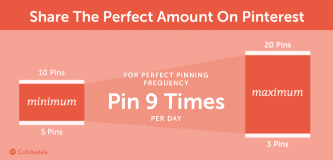 Number-of-Pins-in-a-Day
