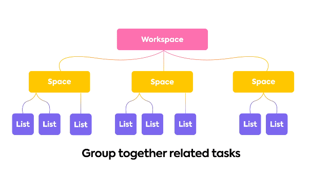 ClickUp-Workspace-Hierarchy-Model