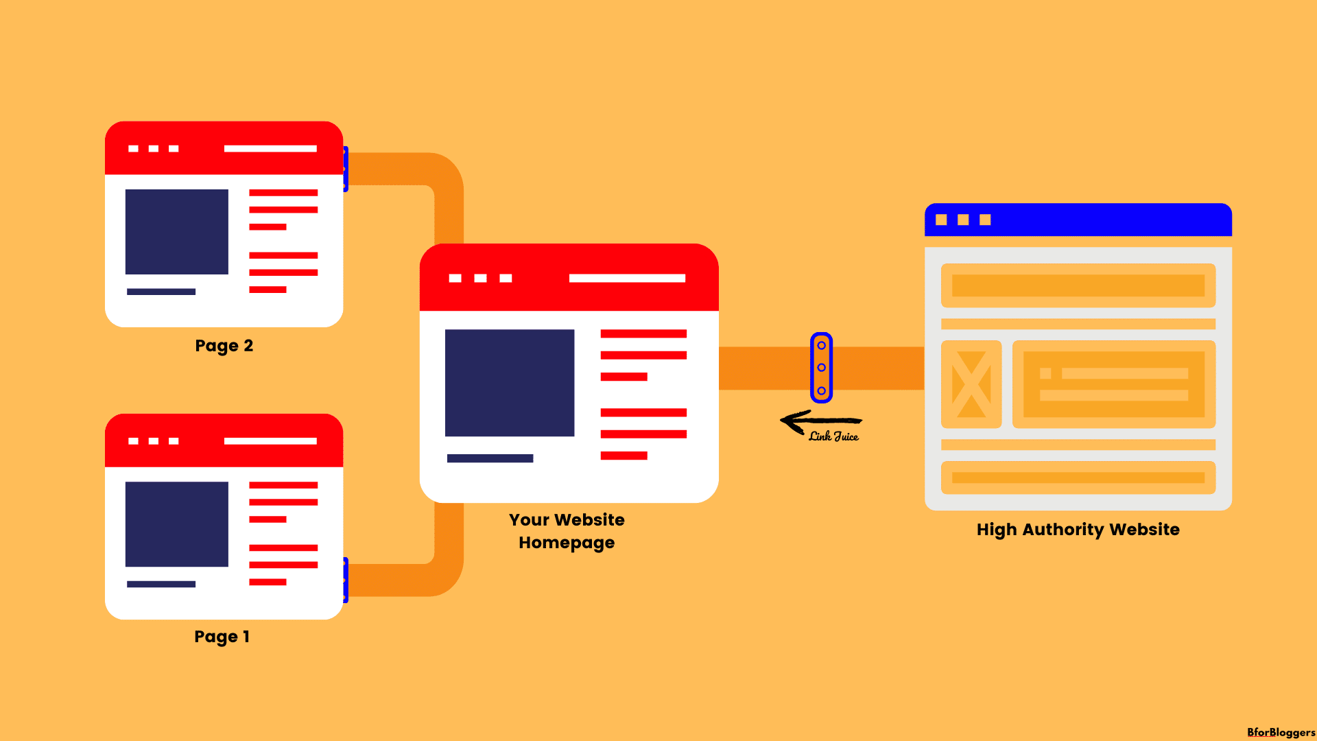 link-juice-passing-through-internal-links-illustration-by-BforBloggers