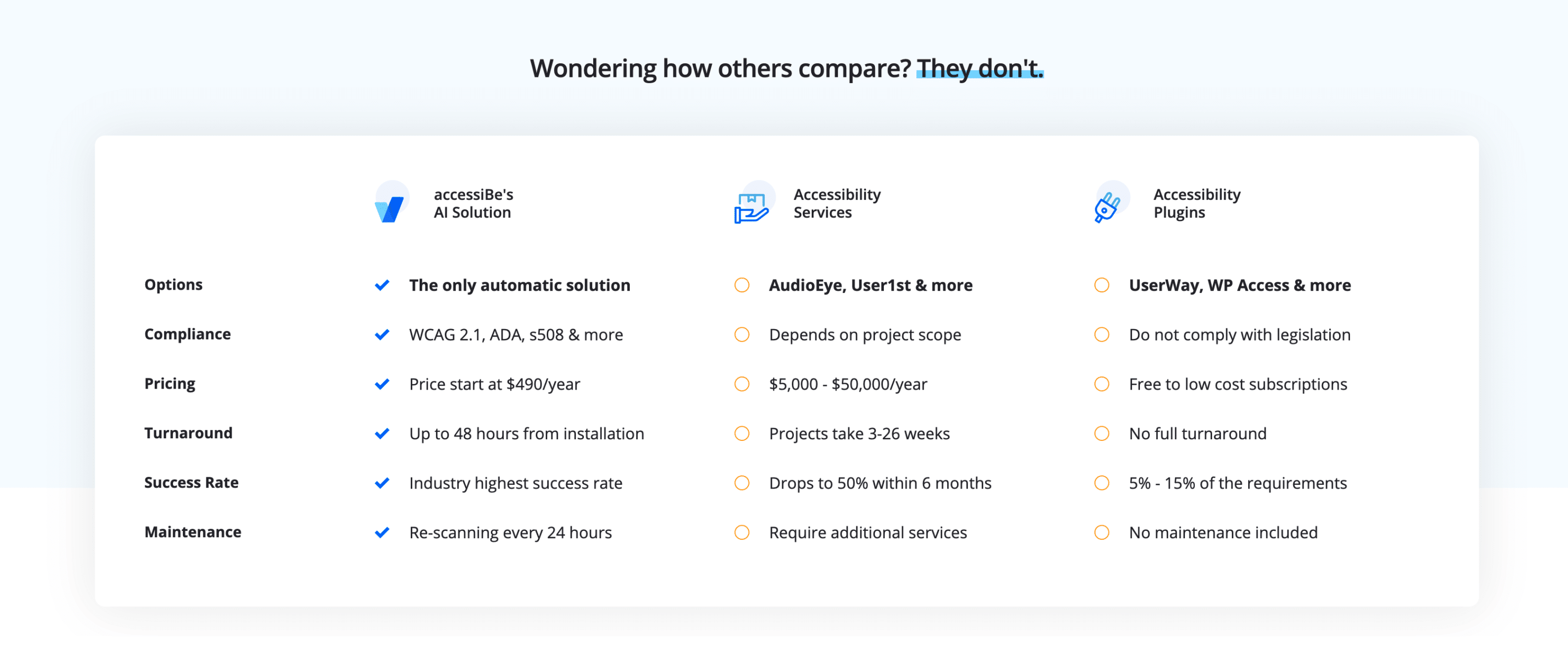 accessiBe-comparison-with-others